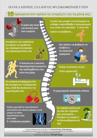 Φυσικοθεραπεία 10 Πράγματα που πρέπει να γνωρίζετε για τον πόνο στην μέση !! (Μετάφραση από το Chartered Society of Physiotherapy – U.K.)