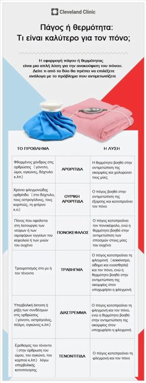 Φυσικοθεραπεία Πάγος vs. θερμότητα: Τι να διαλέξετε για κάθε πόνο ;